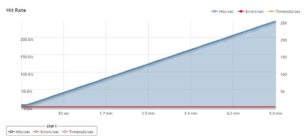 WordPress Hit Rate