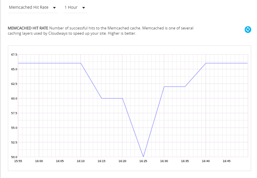 memcached hit graph