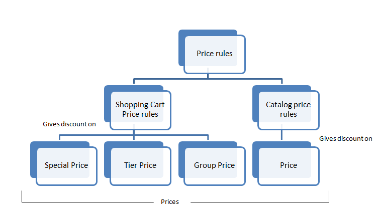 Price Rules in Magento