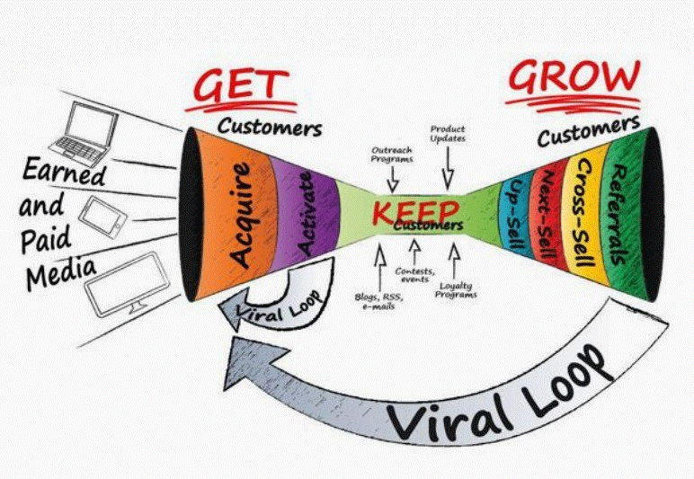 customer-acquisition-concept