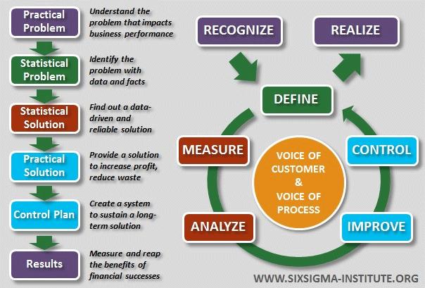 Six Sigma Inventory Management