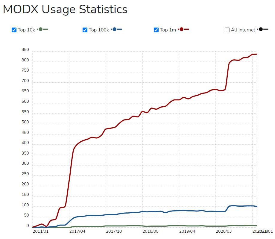 modx usage statistics