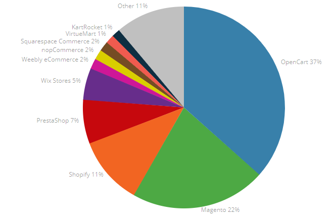 India's market share of ecommerce platforms