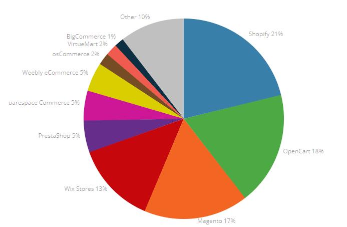 Singapore's market share of ecommerce platforms
