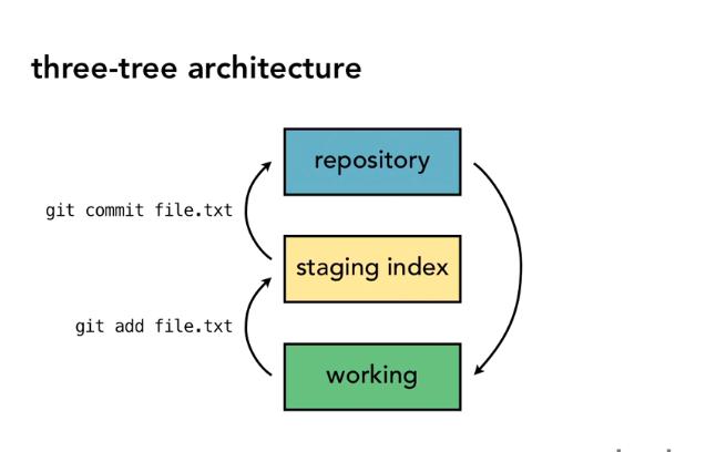 three tree architecture
