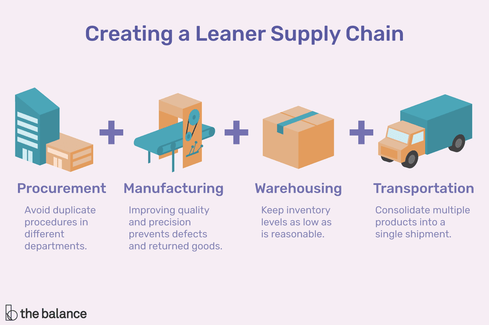 Lean Inventory Management Strategy