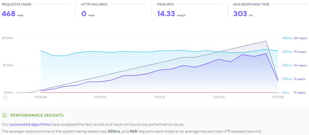 WP Page Builder k6.io Test Result