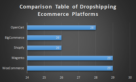 Best Ecommerce Platform for Dropshipping - Comparison Table