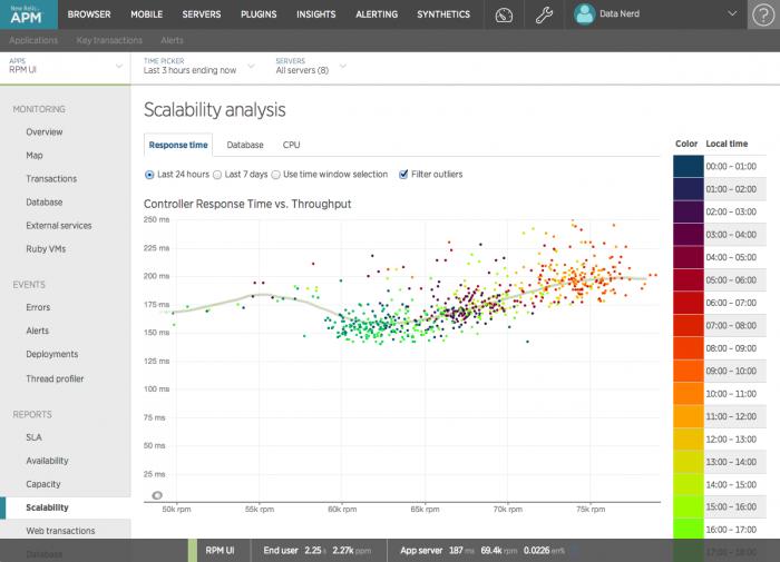 apm scalability