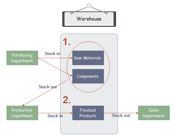 Inventory Management Process Template