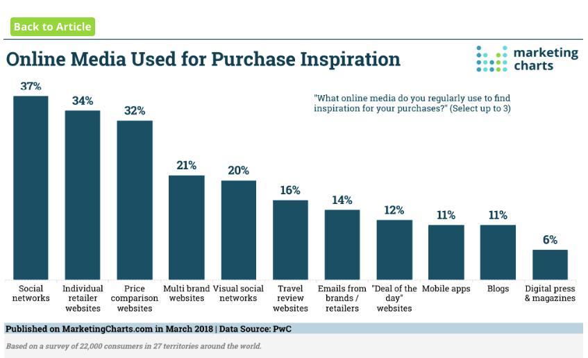 Online marketing stats