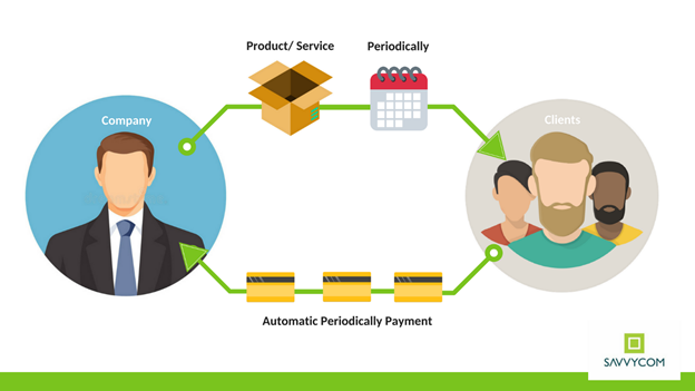 Subscription Revenue Model