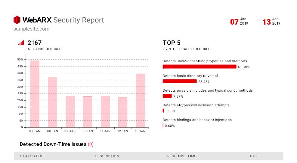 Relatório de segurança WebARX