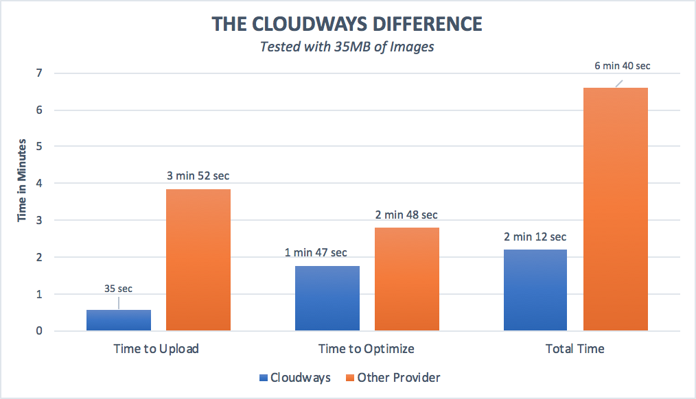 The Cloudways Difference