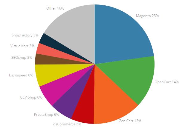 Netherlands' market share of ecommerce platforms