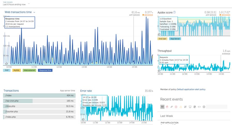 APM tool graphs