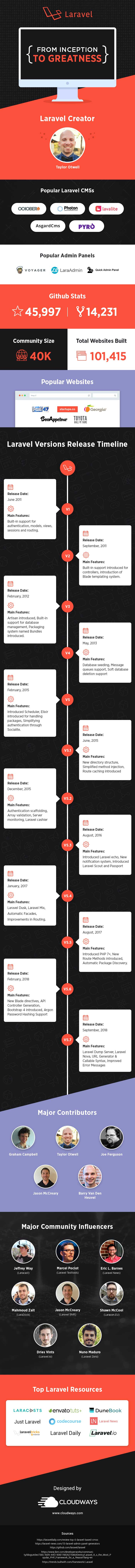 laravel infographics