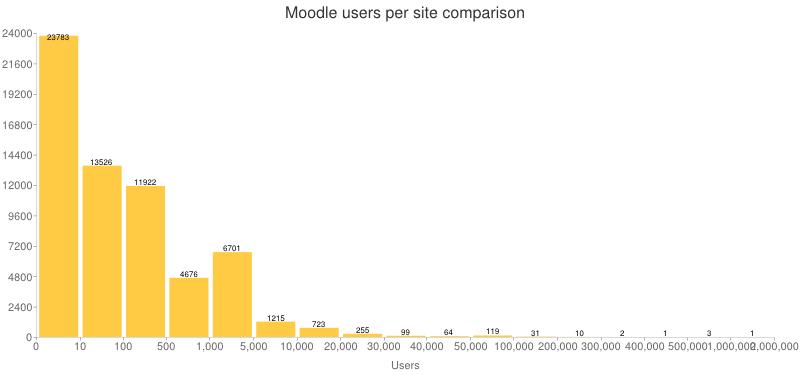 Moodle Users