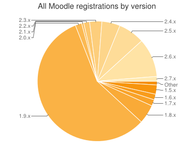 moodle by version