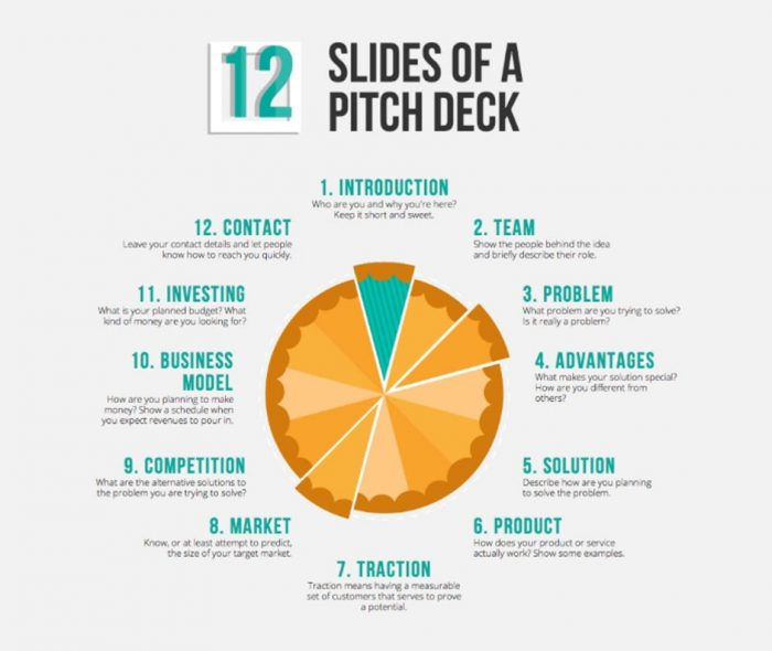 How to Create a Convincing Startup Pitch Deck to win Funds