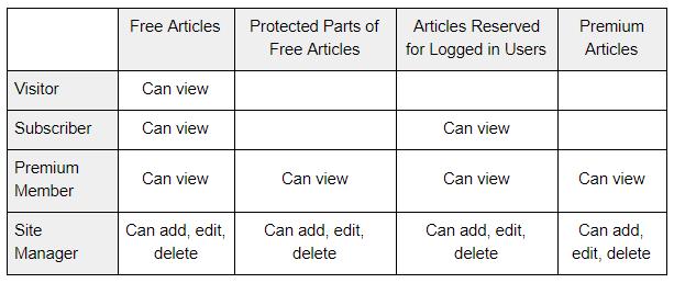 WordPress roles