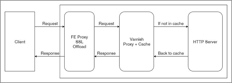 varnish cache workflow