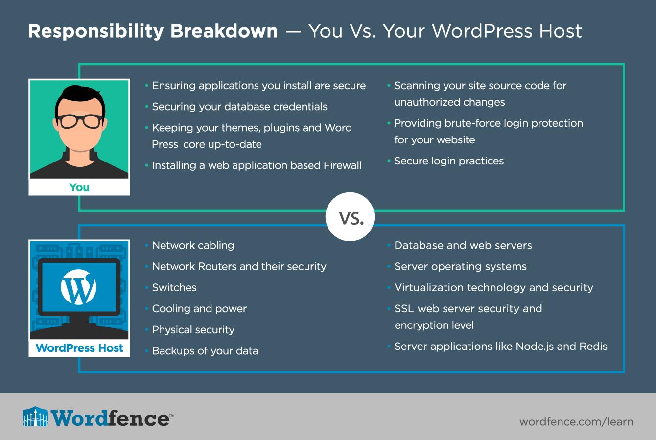 wordfence responsibility breakdown