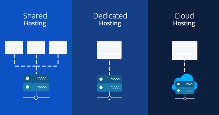 WordPress Shared Hosting vs Dedicated Hosting vs Cloud Hosting