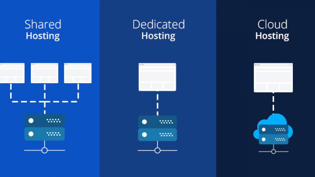 Image result for Shared, VPS and Dedicated Server Hosting which is best for your site