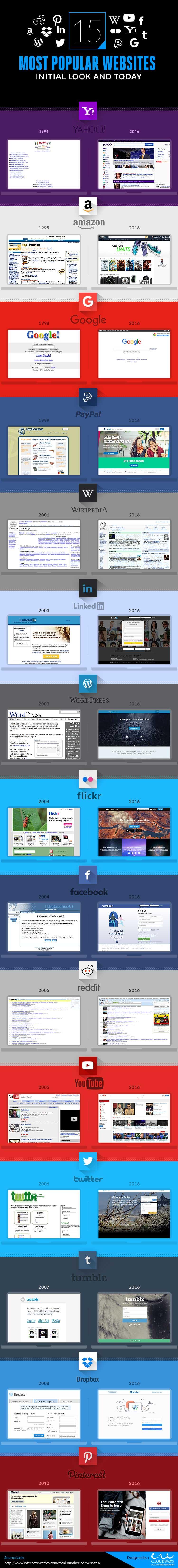 Most Popular Websites Infographic