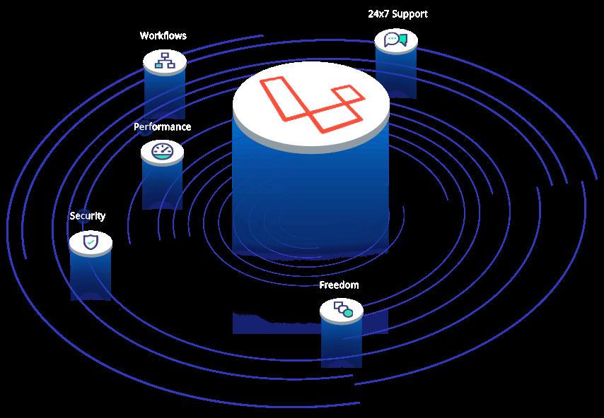 laravel hosting